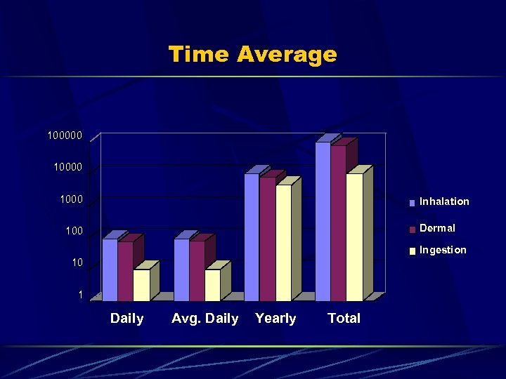 Time Average 100000 1000 Inhalation Dermal 100 Ingestion 10 1 Daily Avg. Daily Yearly