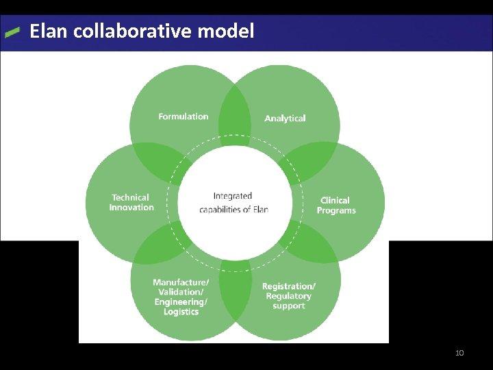 Elan collaborative model Elan website 10