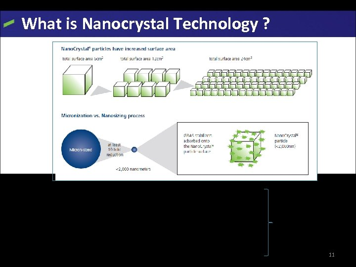 What is Nanocrystal Technology ? Ø Technology using tiny drug particles in the nanometre
