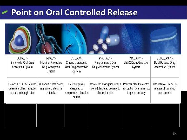 Point on Oral Controlled Release Avinza, Cardizem, Focalin, Ritalin, Verelan, Luvox, Zanaflex Naprelan Verelan