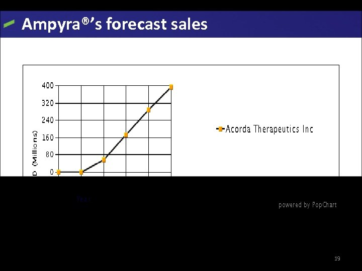 Ampyra®'s forecast sales • • Represents the sales in U. S Ampyra will be