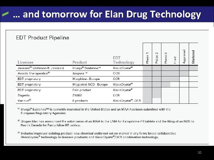 … and tomorrow for Elan Drug Technology Elan website 20