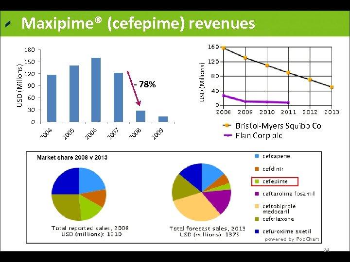 Maxipime® (cefepime) revenues 150 120 - 78% 90 60 USD (Millions) USD (Millons) 180