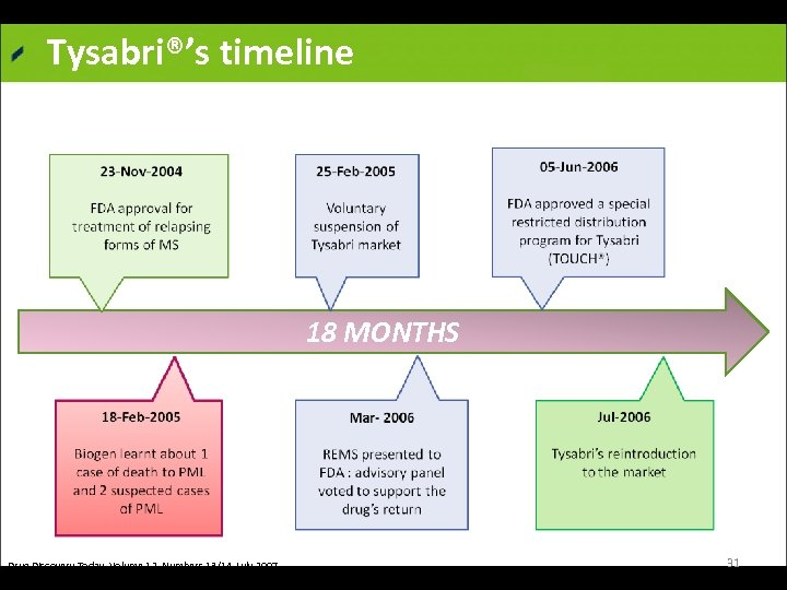 Tysabri®'s timeline 18 MONTHS Drug Discovery Today Volume 12, Numbers 13/14 July 2007 Nature