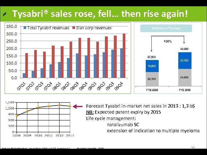 Tysabri® sales rose, fell… then rise again! 350. 0 Total Tysabri revenues Elan corp