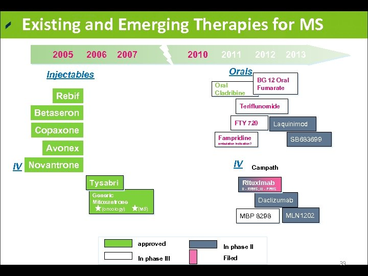 Existing and Emerging Therapies for MS 2005 2006 2007 2010 2011 2012 2013 Orals