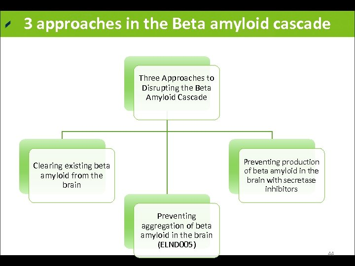 3 approaches in the Beta amyloid cascade Three Approaches to Disrupting the Beta Amyloid