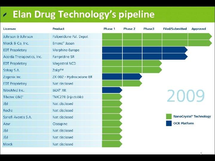 Elan Drug Technology's pipeline Elan website 5
