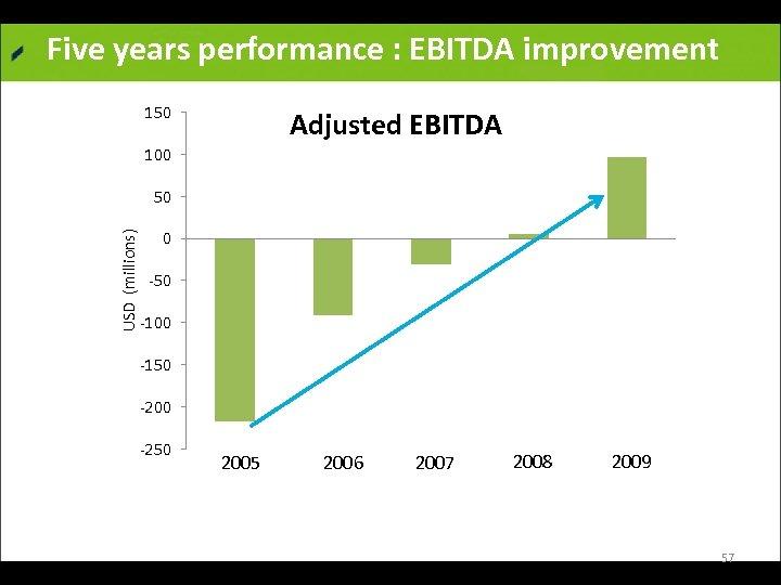 Five years performance : EBITDA improvement 150 Adjusted EBITDA 100 USD (millions) 50 0