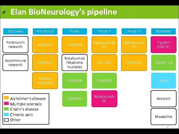 Elan Bio. Neurology's pipeline Discovery Pre clinical Phase III Marketed Parkinson's research AAB 002