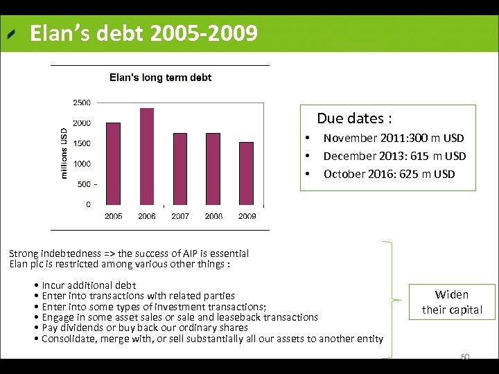 Elan's debt 2005 -2009 Due dates : • • • November 2011: 300 m