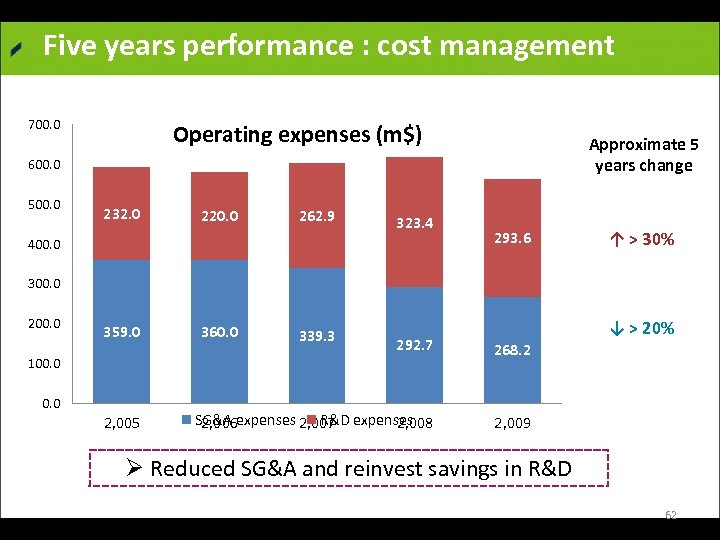 Five years performance : cost management 700. 0 Operating expenses (m$) Approximate 5 years