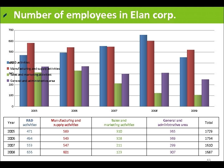 Number of employees in Elan corp. 700 600 500 R&D activities 400 Manufacturing and