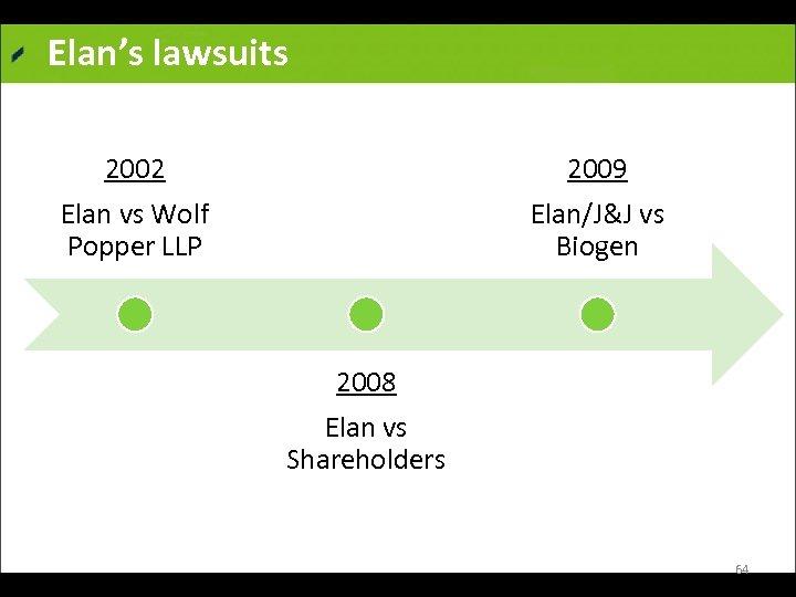 Elan's lawsuits 2002 Elan vs Wolf Popper LLP 2009 Elan/J&J vs Biogen 2008 Elan