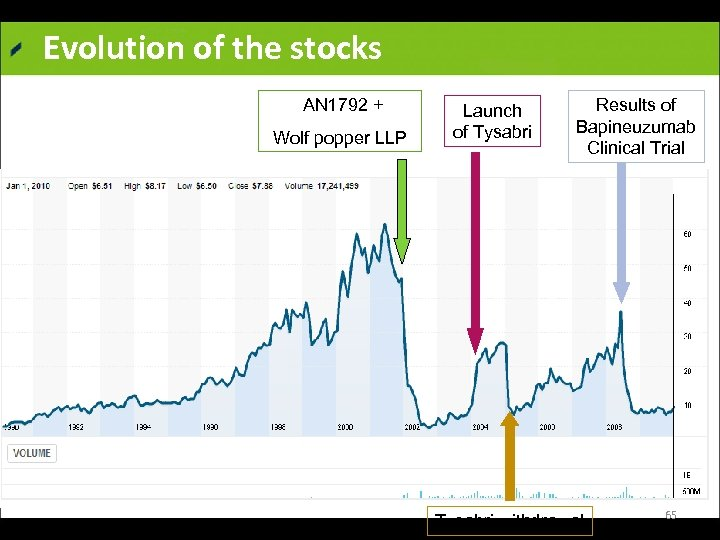 Evolution of the stocks AN 1792 + Wolf popper LLP Yahoo finance Launch of