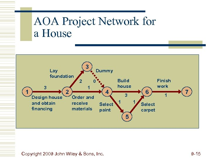 AOA Project Network for a House Lay foundation 1 3 Design house and obtain