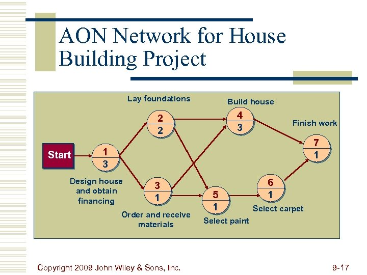 AON Network for House Building Project Lay foundations Build house 4 3 2 2