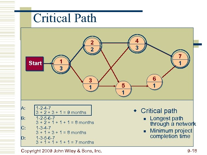 Critical Path 4 3 2 2 Start 7 1 1 3 3 1 A: