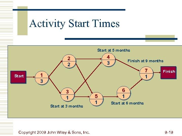 Activity Start Times Start at 5 months 4 3 2 2 Start Finish at