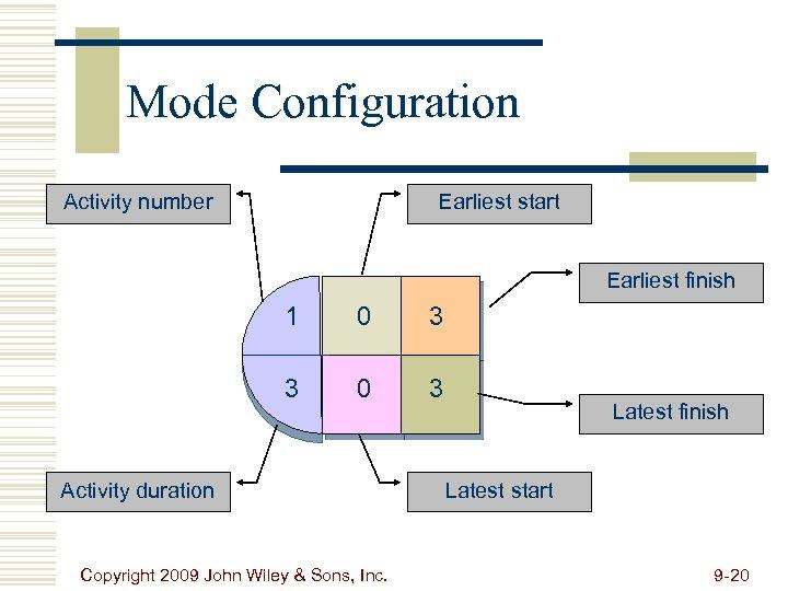 Mode Configuration Activity number Earliest start Earliest finish 1 0 3 3 0 3