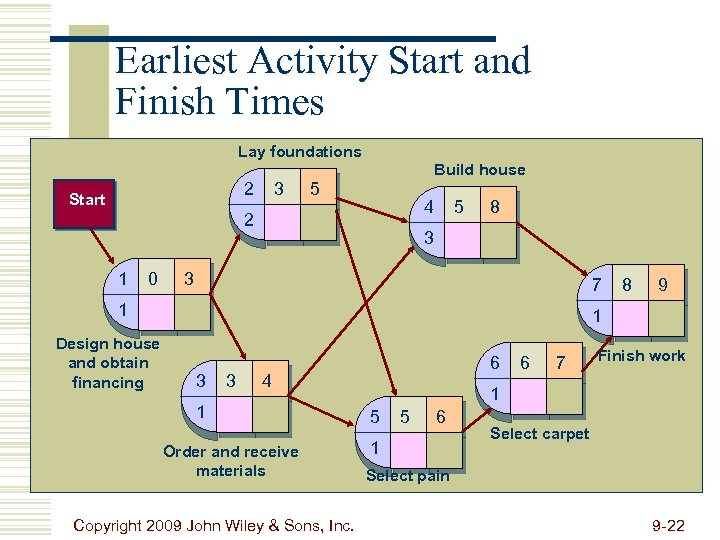 Earliest Activity Start and Finish Times Lay foundations Build house 2 Start 3 5