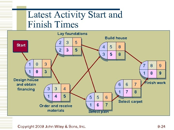 Latest Activity Start and Finish Times Lay foundations Build house 2 3 5 2