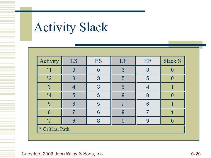 Activity Slack Activity LS ES LF EF Slack S *1 0 0 3 3