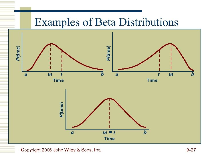 P(time) Examples of Beta Distributions a m t b a t Time m b
