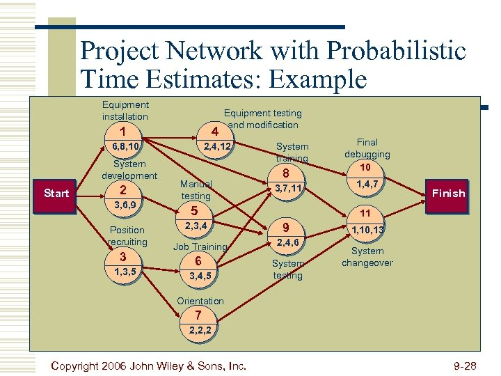 Project Network with Probabilistic Time Estimates: Example Equipment installation Equipment testing and modification 1