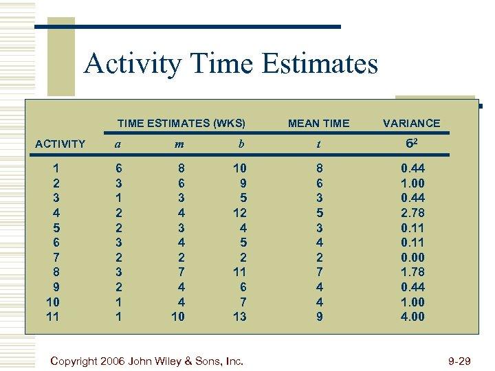 Activity Time Estimates TIME ESTIMATES (WKS) ACTIVITY 1 2 3 4 5 6 7