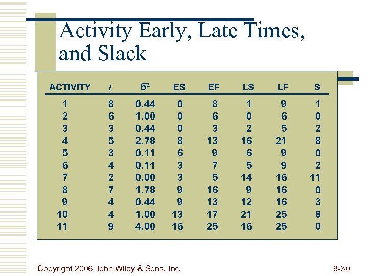 Activity Early, Late Times, and Slack ACTIVITY 1 2 3 4 5 6 7
