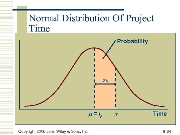 Normal Distribution Of Project Time Probability Z = tp Copyright 2006 John Wiley &