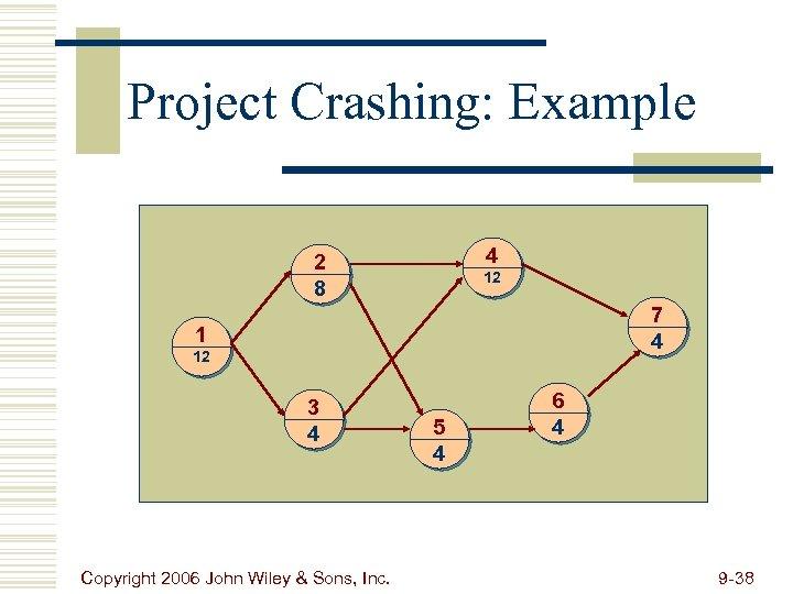 Project Crashing: Example 4 2 8 12 7 4 1 12 3 4 Copyright