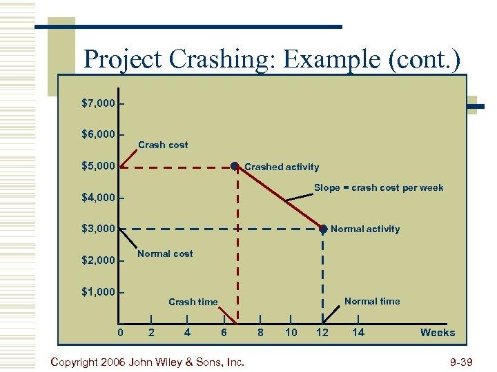 Project Crashing: Example (cont. ) $7, 000 – $6, 000 – Crash cost $5,