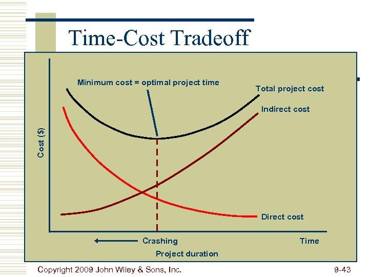 Time-Cost Tradeoff Minimum cost = optimal project time Total project cost Cost ($) Indirect