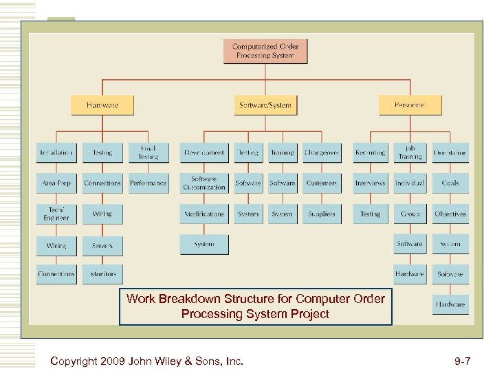 Work Breakdown Structure for Computer Order Processing System Project Copyright 2009 John Wiley &