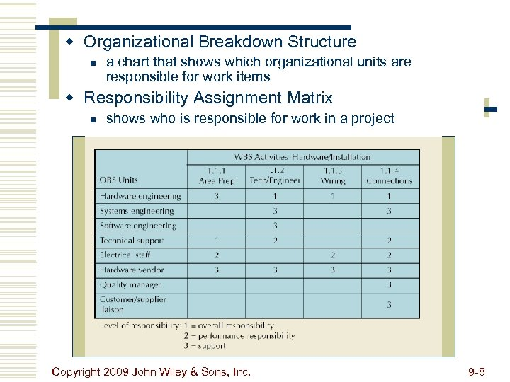 w Organizational Breakdown Structure n a chart that shows which organizational units are responsible