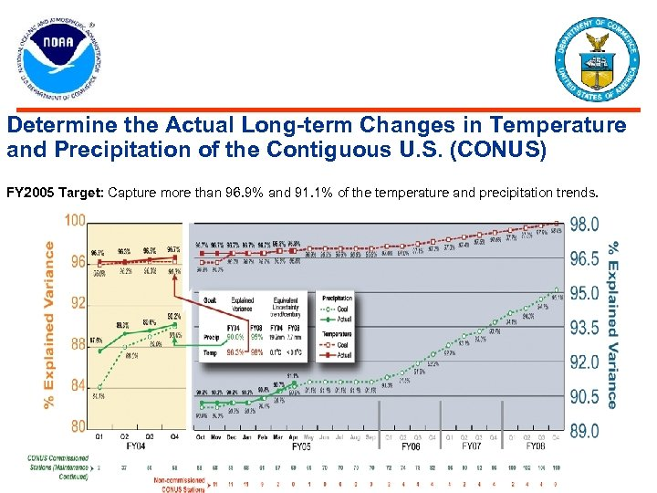 Determine the Actual Long-term Changes in Temperature and Precipitation of the Contiguous U. S.