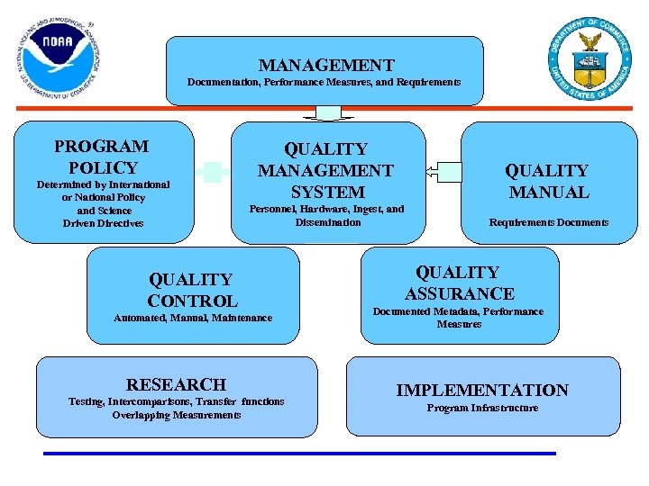 VOCABULARY MANAGEMENT Documentation, Performance Measures, and Requirements PROGRAM POLICY Determined by International or National