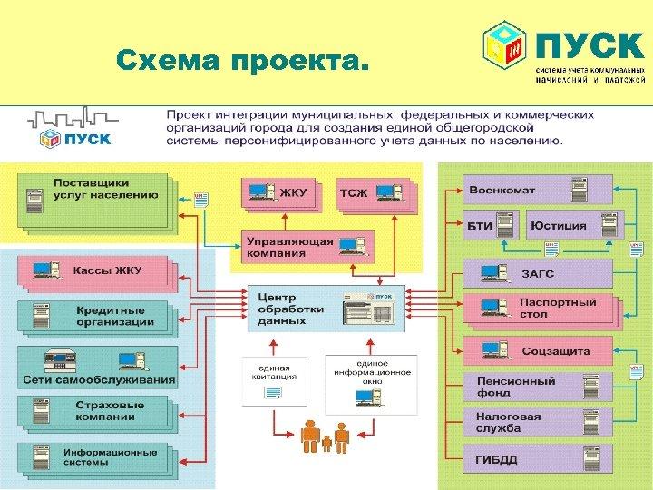 Схема проекта.