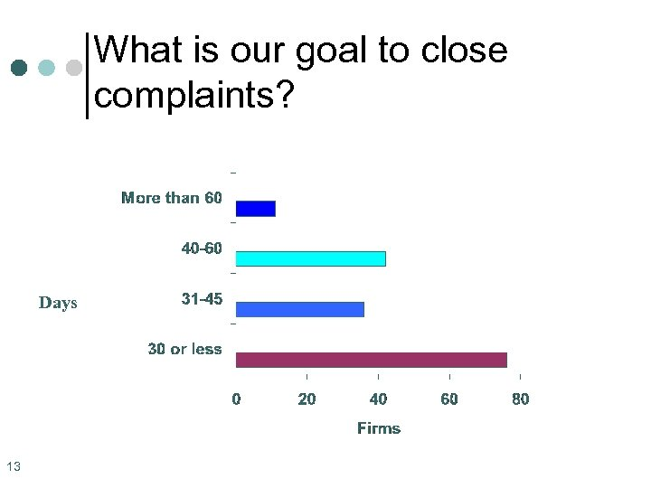 What is our goal to close complaints? Days 13
