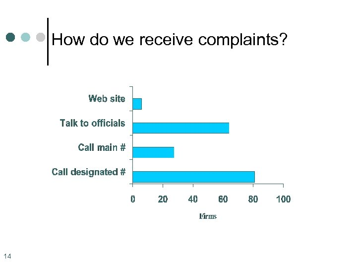 How do we receive complaints? 14