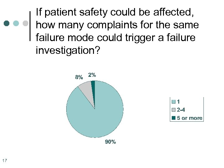 If patient safety could be affected, how many complaints for the same failure mode