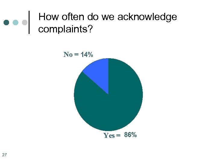 How often do we acknowledge complaints? No = Yes = 27
