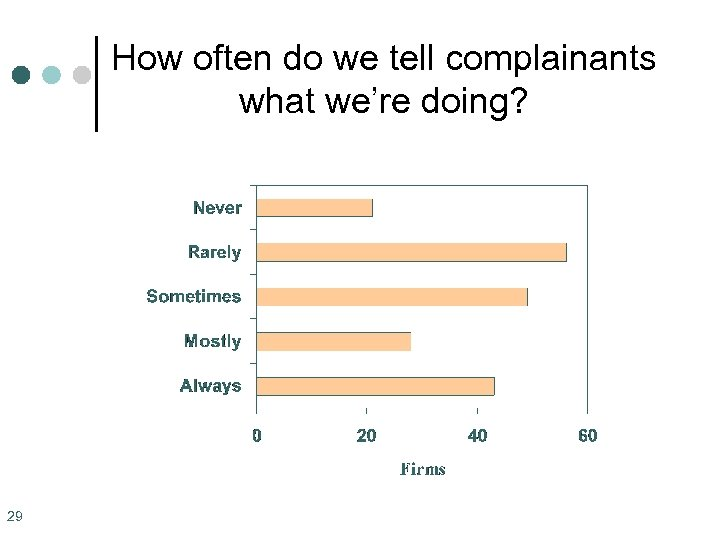 How often do we tell complainants what we're doing? 29