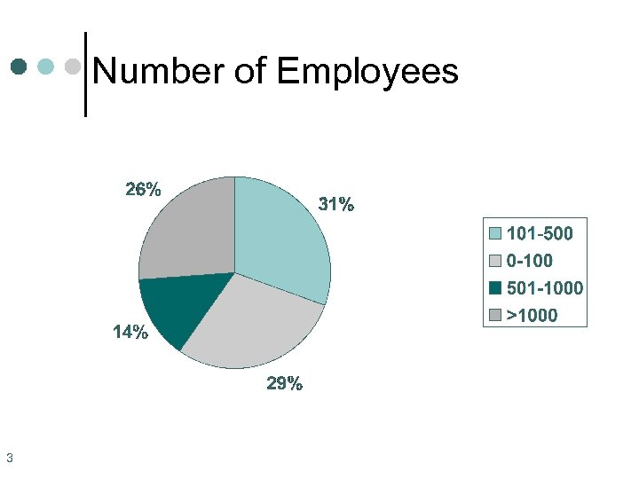 Number of Employees 3