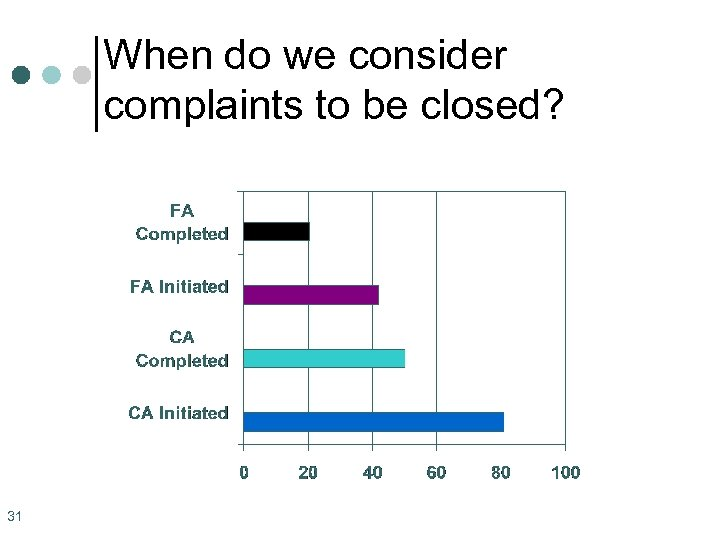 When do we consider complaints to be closed? 31
