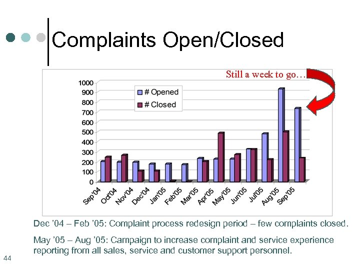 Complaints Open/Closed Still a week to go… Dec ' 04 – Feb ' 05: