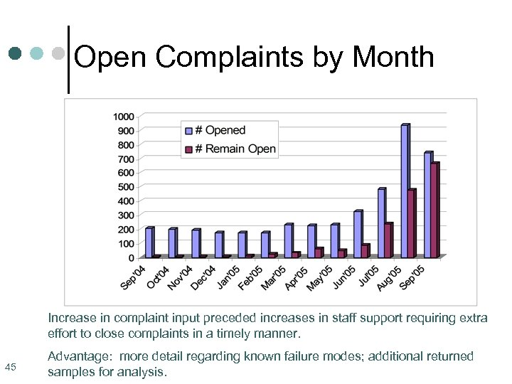 Open Complaints by Month Increase in complaint input preceded increases in staff support requiring