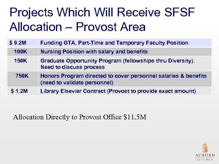 Projects Which Will Receive SFSF Allocation – Provost Area $ 9. 2 M Funding